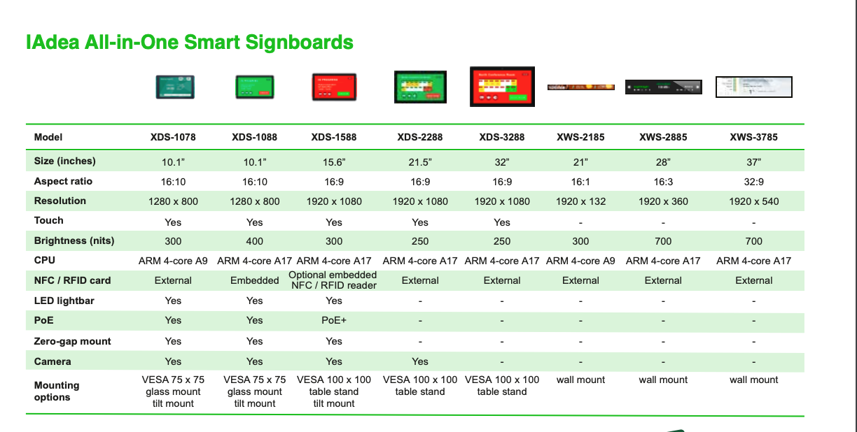 Different types of IAdea signboards