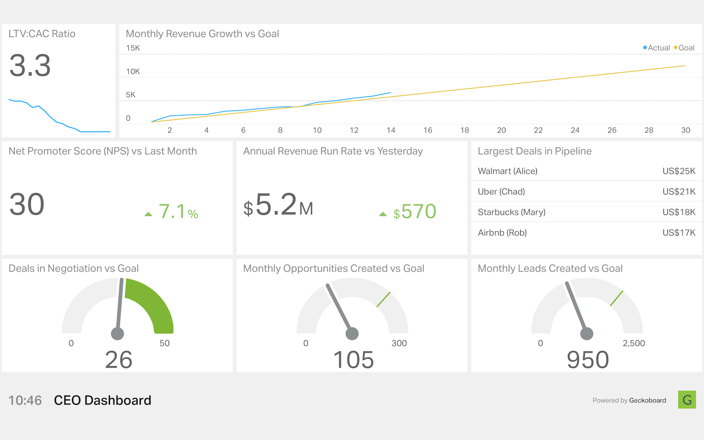 CEO dashboard from Geckoboard