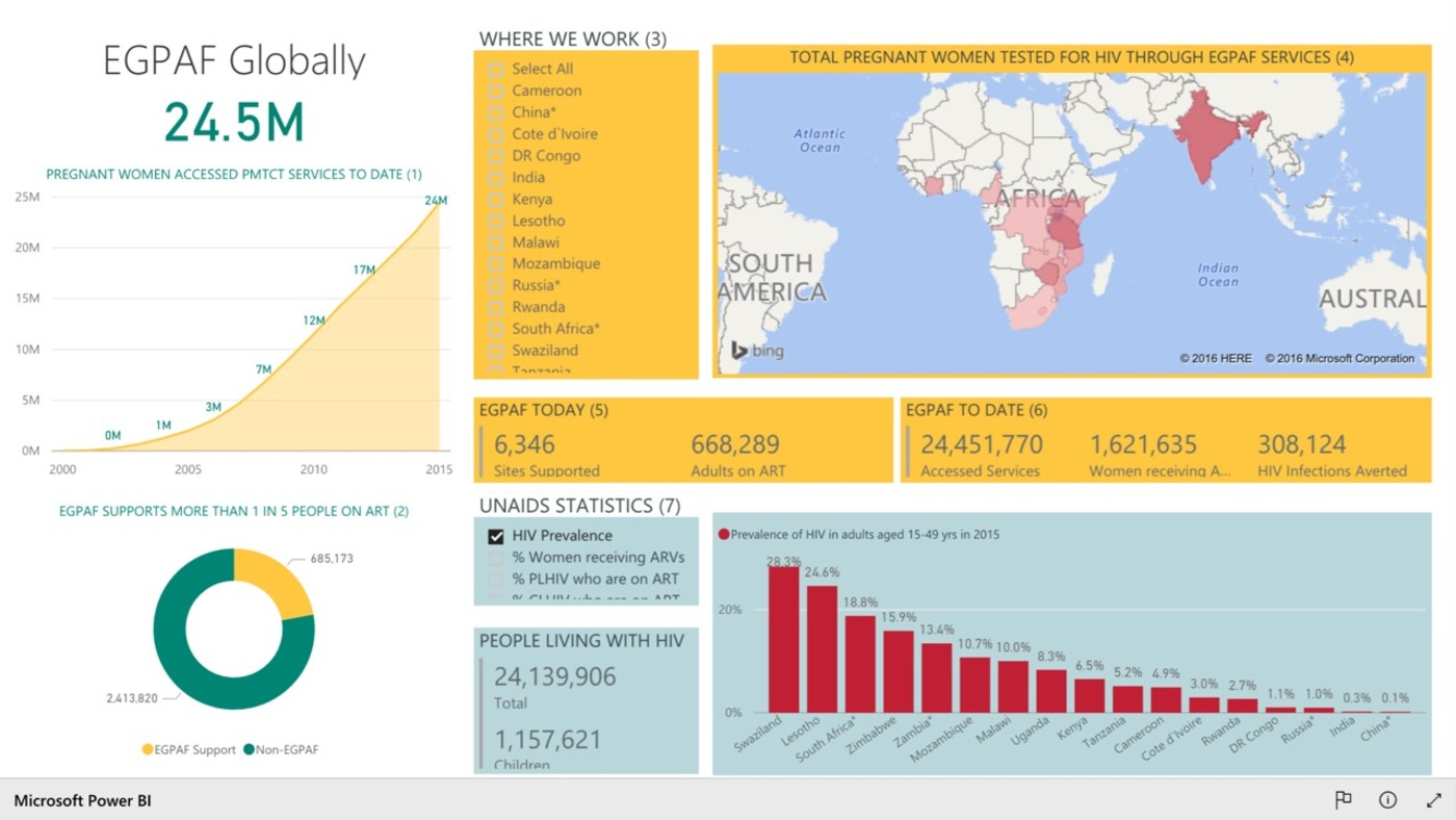 ScreenCloud Microsoft Power Bi App Guide