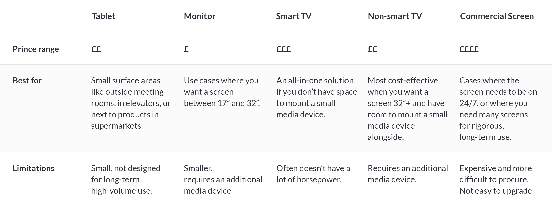 Choosing a digital signage screen comparison table