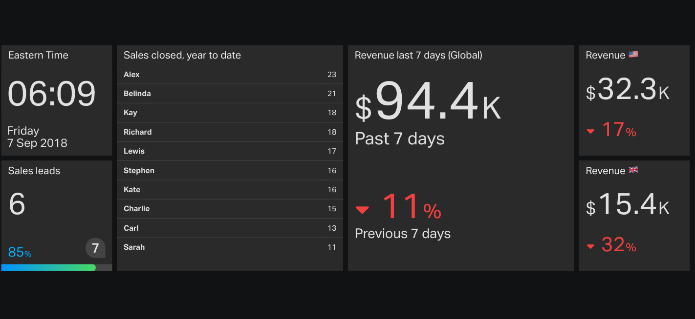 sales performance dashboard